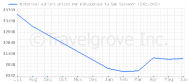 Price overview for flights from Albuquerque to San Salvador