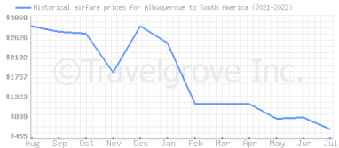 Price overview for flights from Albuquerque to South America