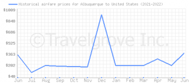 Price overview for flights from Albuquerque to United States