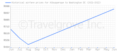 Price overview for flights from Albuquerque to Washington DC