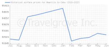 Price overview for flights from Amarillo to Cebu