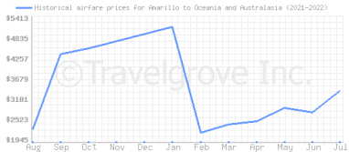 Price overview for flights from Amarillo to Oceania and Australasia