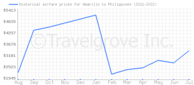 Price overview for flights from Amarillo to Philippines
