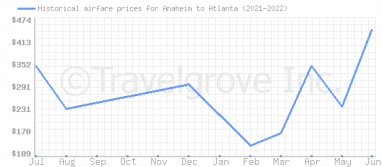 Price overview for flights from Anaheim to Atlanta