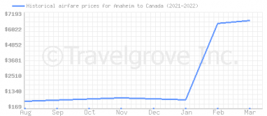 Price overview for flights from Anaheim to Canada