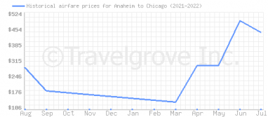 Price overview for flights from Anaheim to Chicago