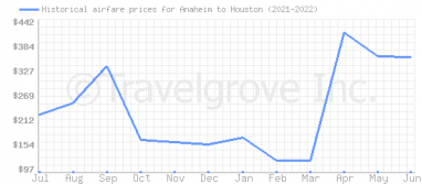 Price overview for flights from Anaheim to Houston