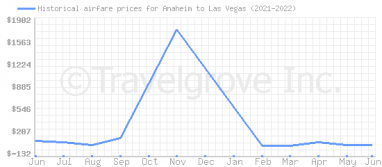 Price overview for flights from Anaheim to Las Vegas