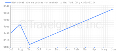 Price overview for flights from Anaheim to New York City