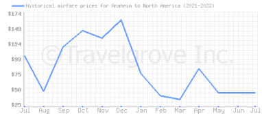 Price overview for flights from Anaheim to North America