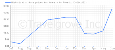 Price overview for flights from Anaheim to Phoenix