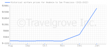 Price overview for flights from Anaheim to San Francisco
