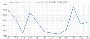Price overview for flights from Anaheim to Seattle