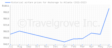 Price overview for flights from Anchorage to Atlanta