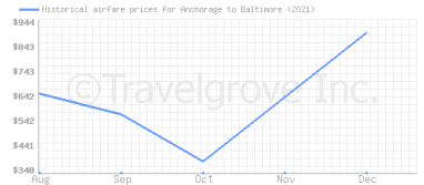 Price overview for flights from Anchorage to Baltimore