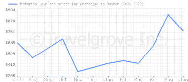 Price overview for flights from Anchorage to Boston