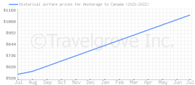 Price overview for flights from Anchorage to Canada