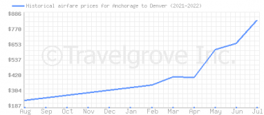 Price overview for flights from Anchorage to Denver