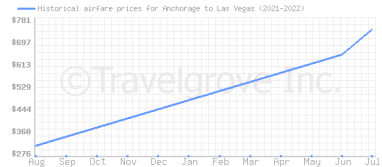 Price overview for flights from Anchorage to Las Vegas
