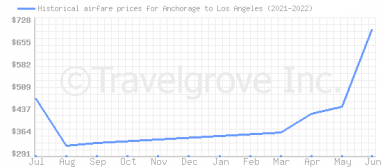 Price overview for flights from Anchorage to Los Angeles