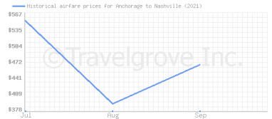 Price overview for flights from Anchorage to Nashville