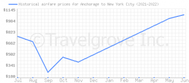 Price overview for flights from Anchorage to New York City