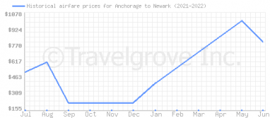 Price overview for flights from Anchorage to Newark