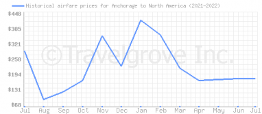 Price overview for flights from Anchorage to North America