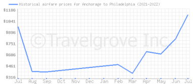 Price overview for flights from Anchorage to Philadelphia