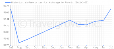 Price overview for flights from Anchorage to Phoenix