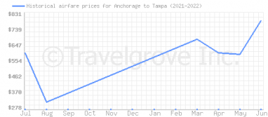 Price overview for flights from Anchorage to Tampa
