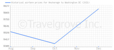 Price overview for flights from Anchorage to Washington DC