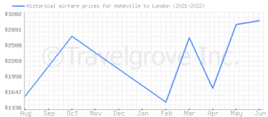 Price overview for flights from Asheville to London