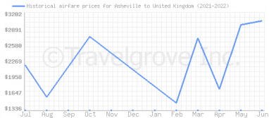 Price overview for flights from Asheville to United Kingdom