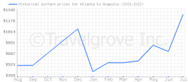 Price overview for flights from Atlanta to Acapulco