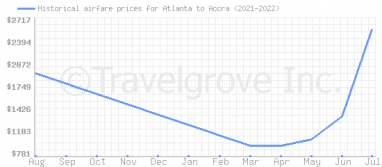 Price overview for flights from Atlanta to Accra