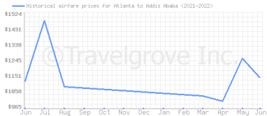 Price overview for flights from Atlanta to Addis Ababa