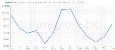 Price overview for flights from Atlanta to Africa