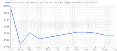 Price overview for flights from Atlanta to Aguascalientes