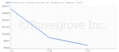 Price overview for flights from Atlanta to Albania