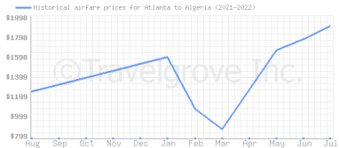 Price overview for flights from Atlanta to Algeria