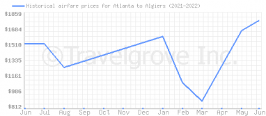 Price overview for flights from Atlanta to Algiers