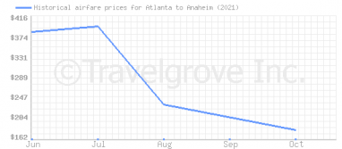 Price overview for flights from Atlanta to Anaheim