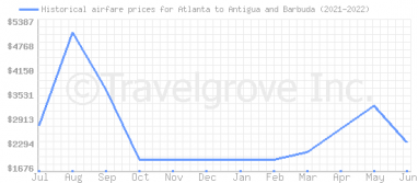 Price overview for flights from Atlanta to Antigua and Barbuda