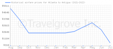 Price overview for flights from Atlanta to Antigua
