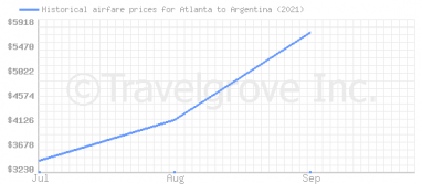 Price overview for flights from Atlanta to Argentina