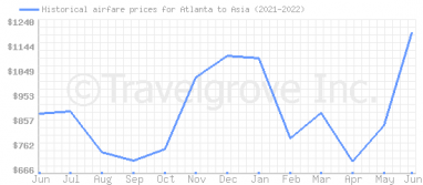Price overview for flights from Atlanta to Asia