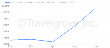 Price overview for flights from Atlanta to Athens