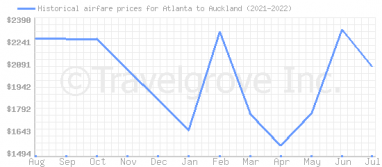 Price overview for flights from Atlanta to Auckland