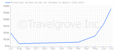 Price overview for flights from Atlanta to Austin